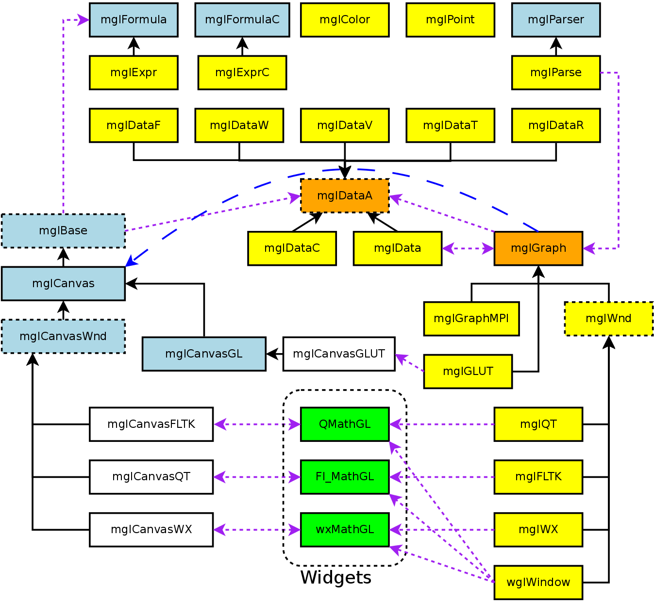 Class diagram for MathGL