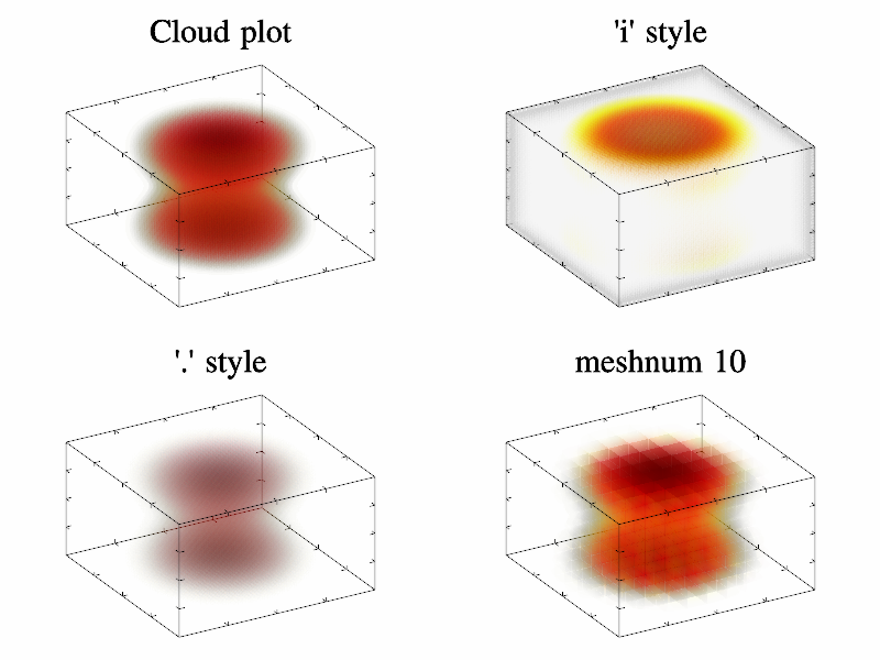 Example of Cloud()
