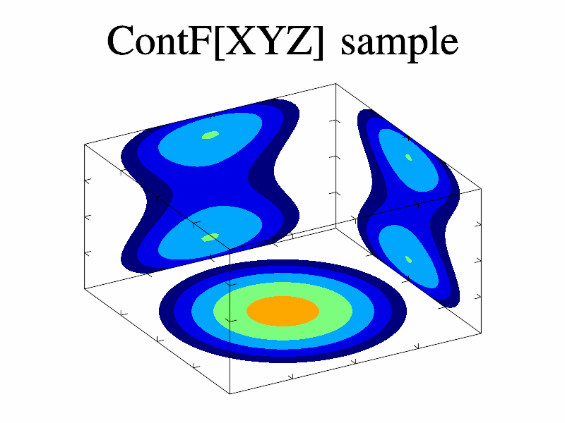 Example of ContFX() ContFY() ContFZ()