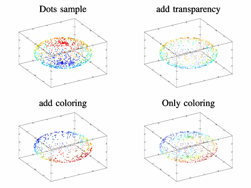 Example of Dots()