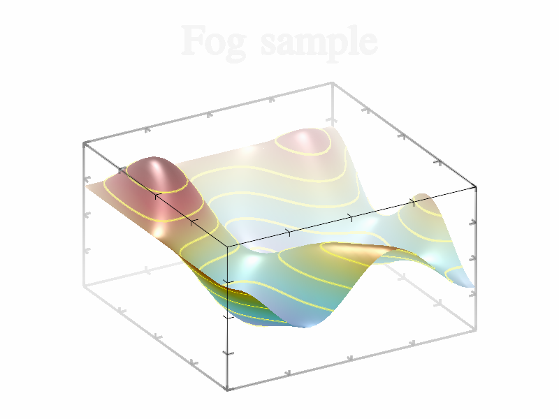 Example of Fog().