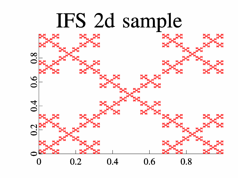 Example of IFS fractal (2d case).