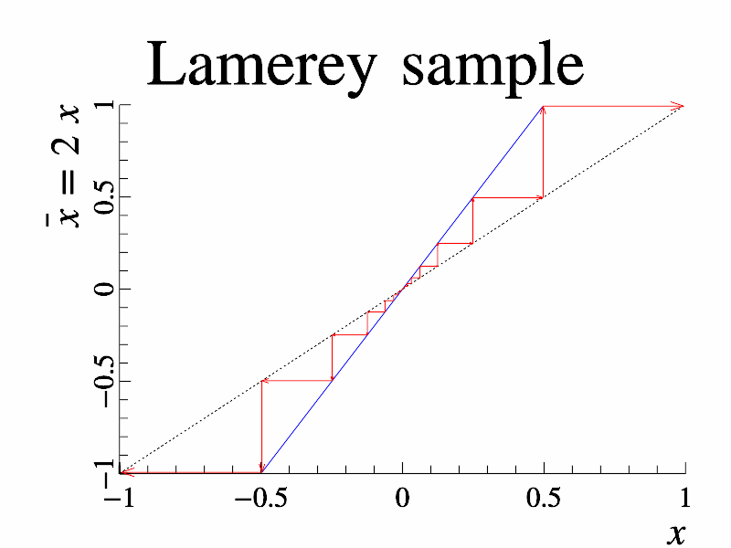 Example of Lamerey()