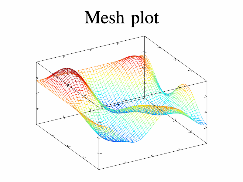 Example of Mesh()