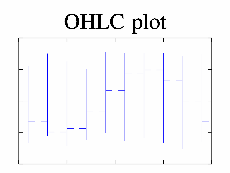 Example of OHLC()