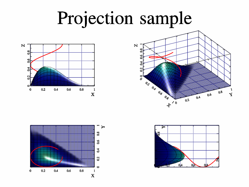 Example of axis projections