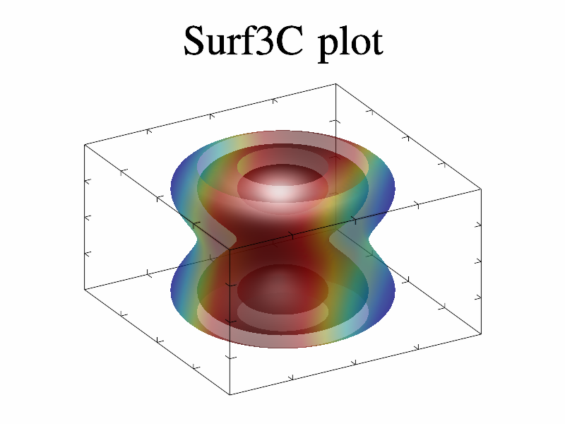 Example of Surf3C()