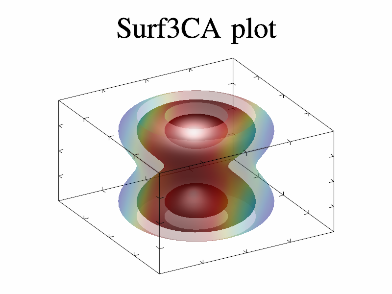 Example of Surf3CA()
